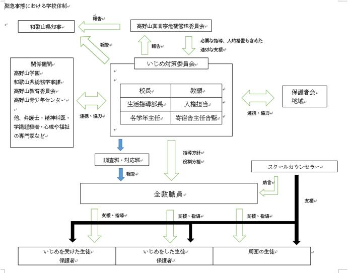 学校体制図