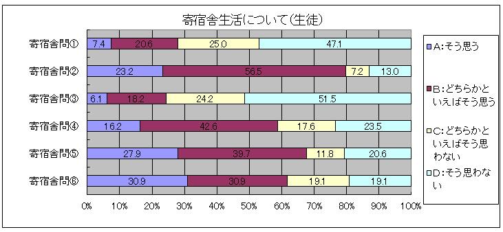 学校評価アンケートの結果(生徒用)2014年4月実施2