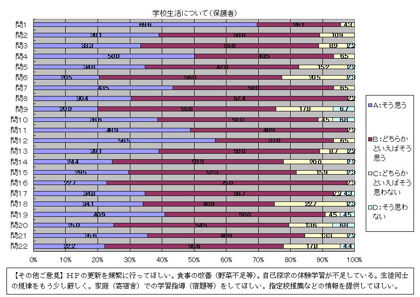 学校評価アンエートの結果(保護者用)2014年3月実施1